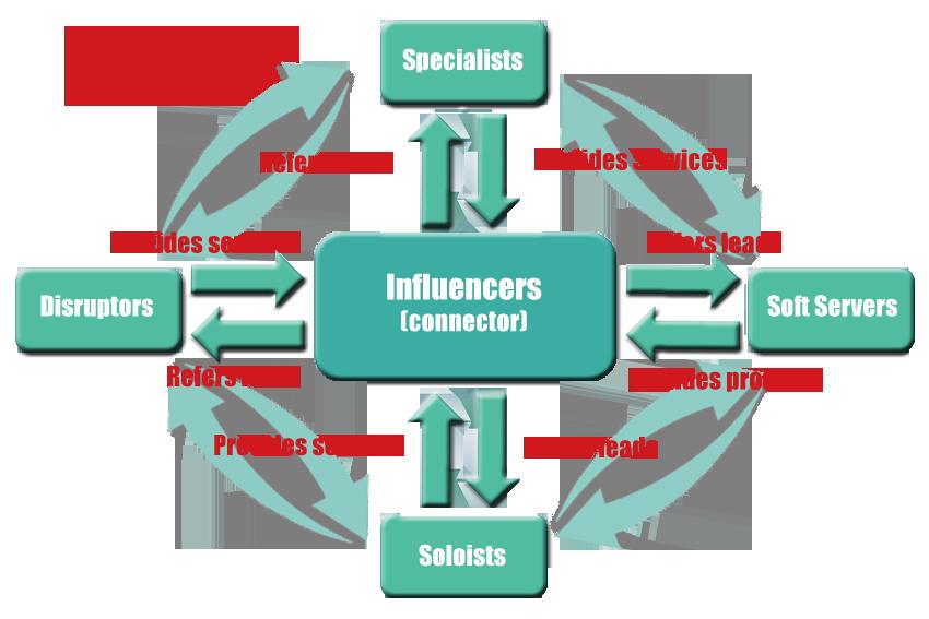 Digital Providers - Connectors