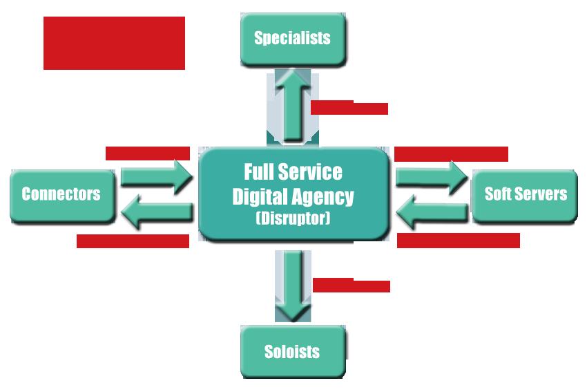 Disruptive Digital Providers