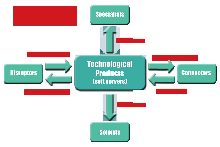 Digital providers - software development