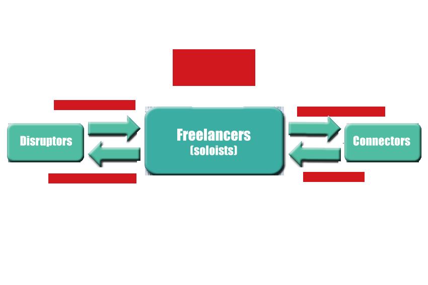 Digital Providers - Soloist Freelancers