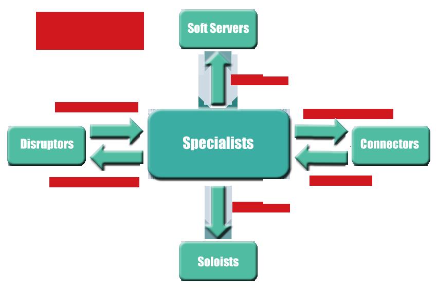 Digital Providers - Specialists in Social Media