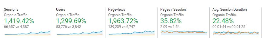 Organic Traffic Increase Year To Year