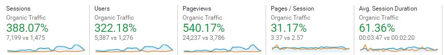 Bootcamp teaches you to increase organic traffic
